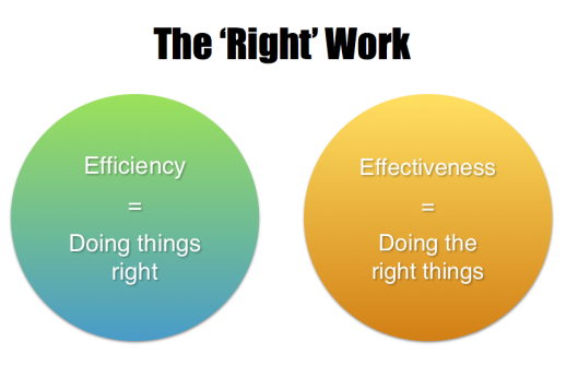 The Right Work
