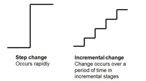 change-step-incremental