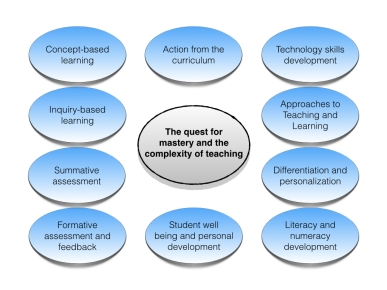 The quest for mastery and the complexity of teaching.001