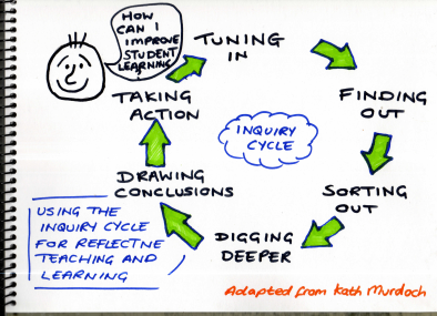 Inquiry Cycle for Reflection